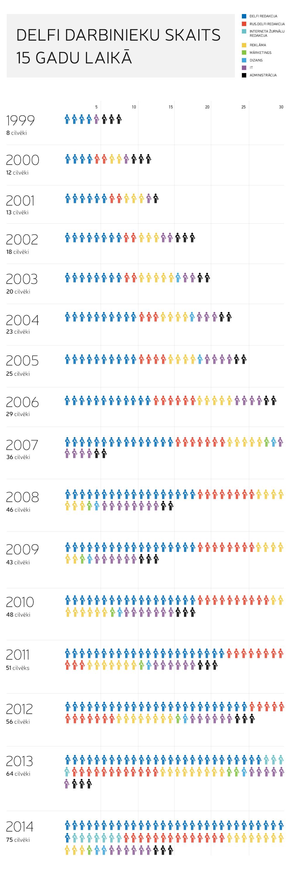 Infografika. Delfi darbinieku skaits 15 gadu laikā.