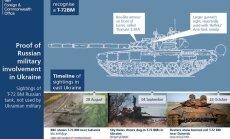 Lielbritānijas vēstniecība parāda, kā atpazīt Krievijas tankus Ukrainā