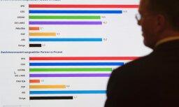Vācijas patērētāju pārliecībai negaidīts kritums
