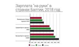 """Где в 2018 году зарабатывать хорошо? Разница в зарплатах """"чистыми"""" в Латвии, Литве и Эстонии на одном графике"""