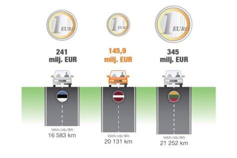 Трясясь по колдобинам, гордись — Латвия на дороги тратит меньше всех в Балтии!