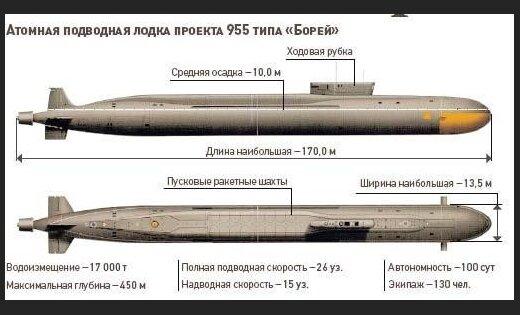 сравнительные характеристики атомных подводных лодок