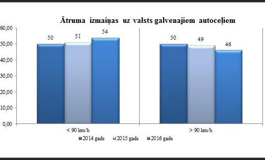 За три года уменьшилось число водителей, ездящих быстрее 90 км/ч