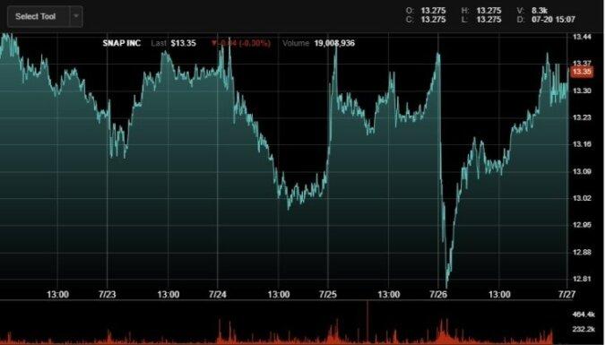 'Facebook' akciju cena gāžas; tirgus vērtība samazinās par 119 miljardiem dolāru
