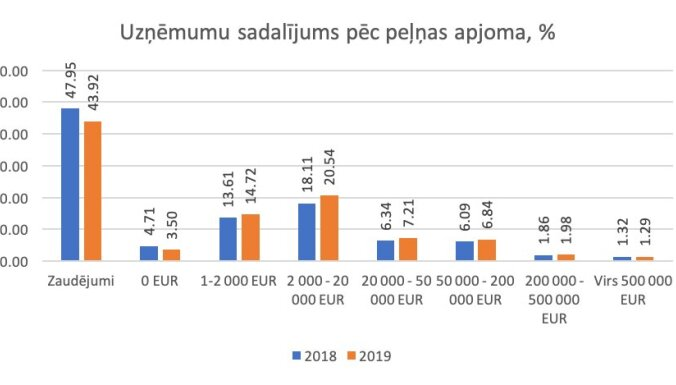 43,92% латвийских предприятий закончили год с убытками