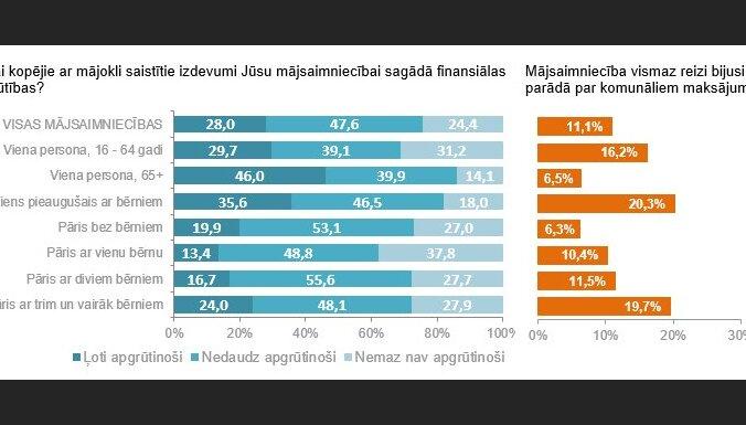 На жилье латвийцы тратят в среднем 150 евро; пенсионеры отдают четверть доходов в месяц
