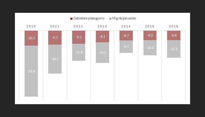 За шесть лет Латвию покинуло 113 тысяч человек; две трети — в возрасте от 25 до 49 лет