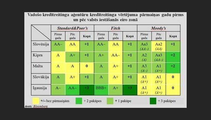 Vadošos kredītreitingu aģentūru kredītreitinga vērtējuma pārmaiņas gadu pirms un pēc valsts iestāšanās eiro zonā