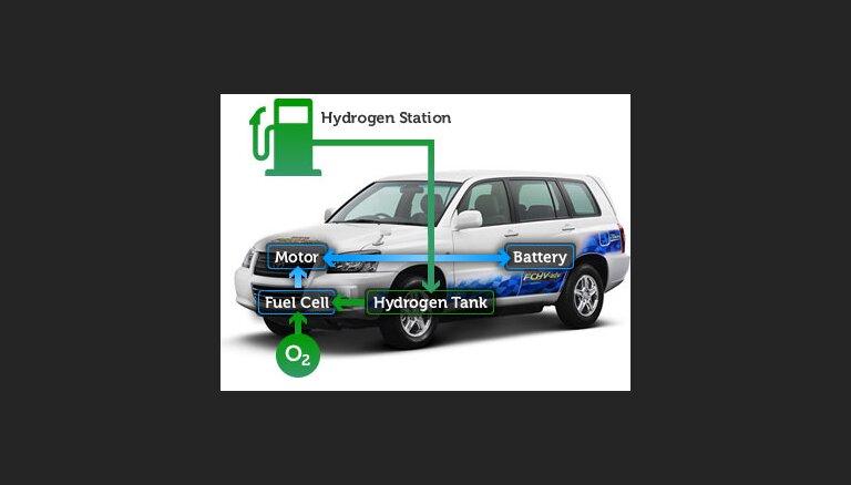 Автогиганты готовят водородную замену бензину