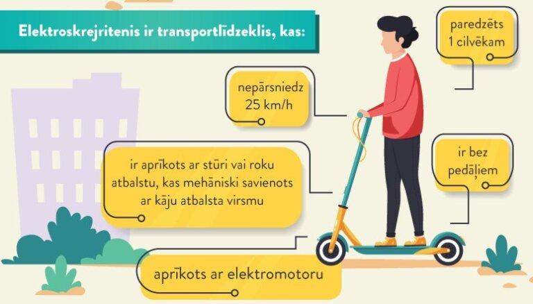 Не ездить вдвоем, держаться за руль и уступать пешеходам. Какие правила для электросамокатов вступают в силу со вторника